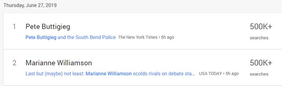 From #DemDebate2, Marianne Williamson is leading all of Google daily and real-time search trends. She said that she was nervous in her post-debate interview but was very right when she said that Trump didn't win with talks about policy. He won by using people's fear. https://t.co/w9FDxFhf1B