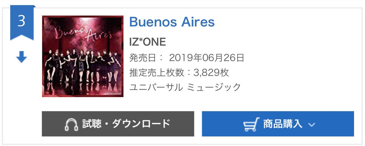 [CHART] ORICON DAILY SINGLES CHART - 06/27/19  #3 - BUENOS AIRES - IZ*ONE - 3,829 album copies  Total accumulated sales: 205,214 albums sold  #IZONE #ORICON #BUENOS_AIRES #아이즈원pic.twitter.com/z0AzEpn60X
