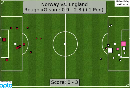 xG map for Norway - England yeah this was extremely impressive from England