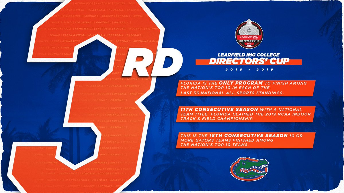 size 40 2e168 74292 We re also the ONLY program to rank in the top 10 in the last 36 national  all-sports rankings.  GoGators  LDirectorsCup. More  http   bit.ly 2ZWuaYy  ...