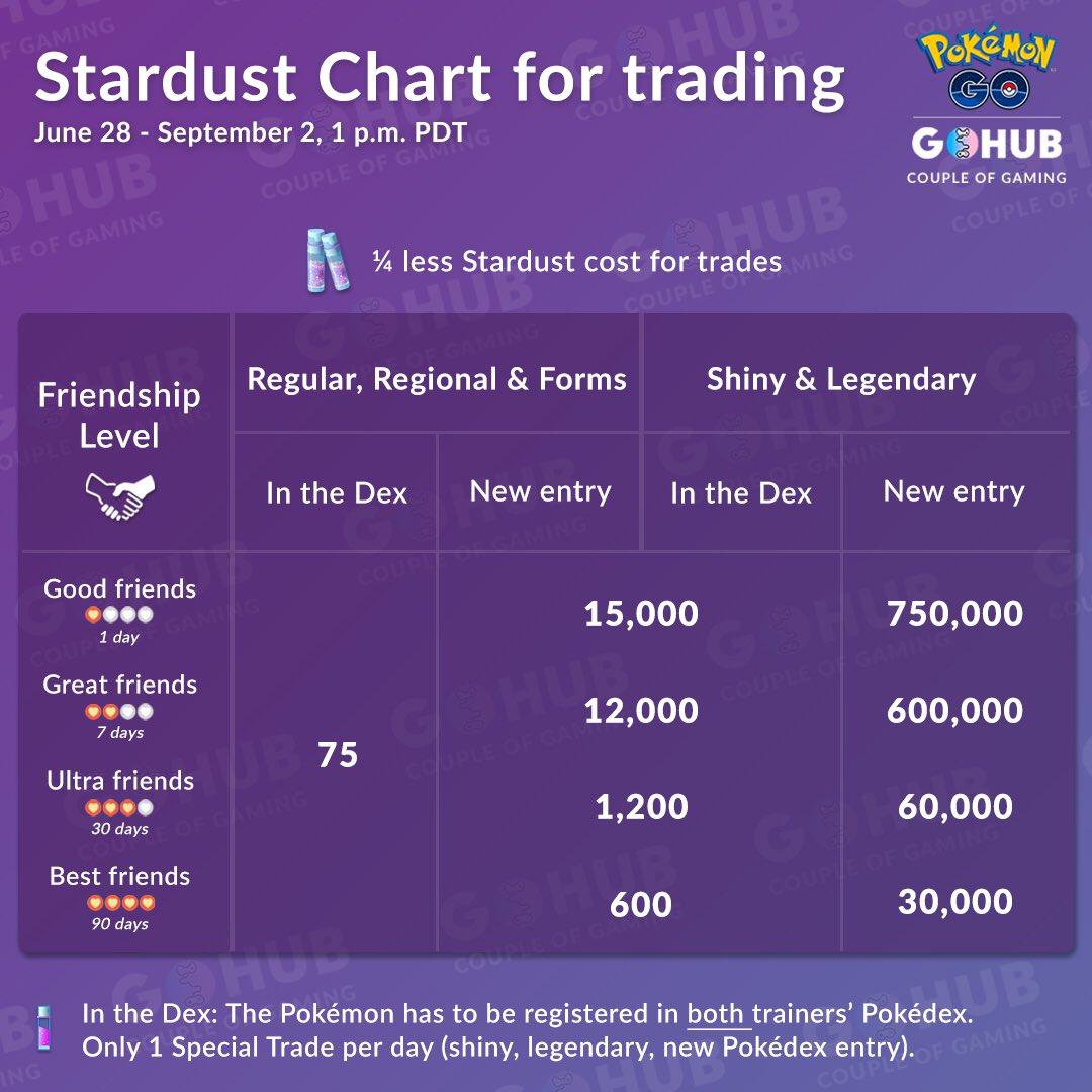 Trading cost nova 3 128gb
