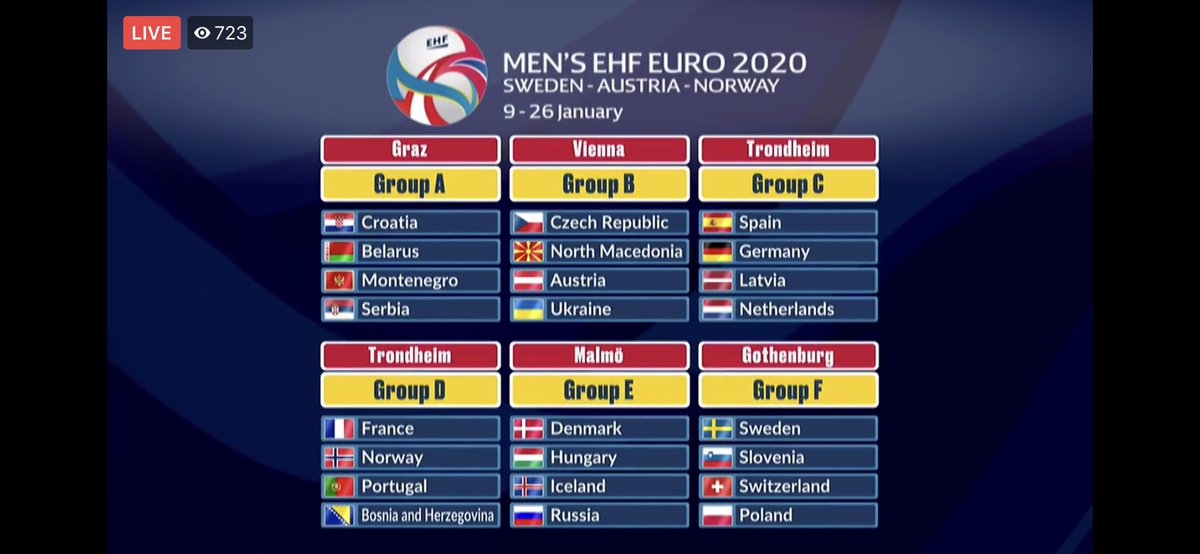 Handball euro 2020