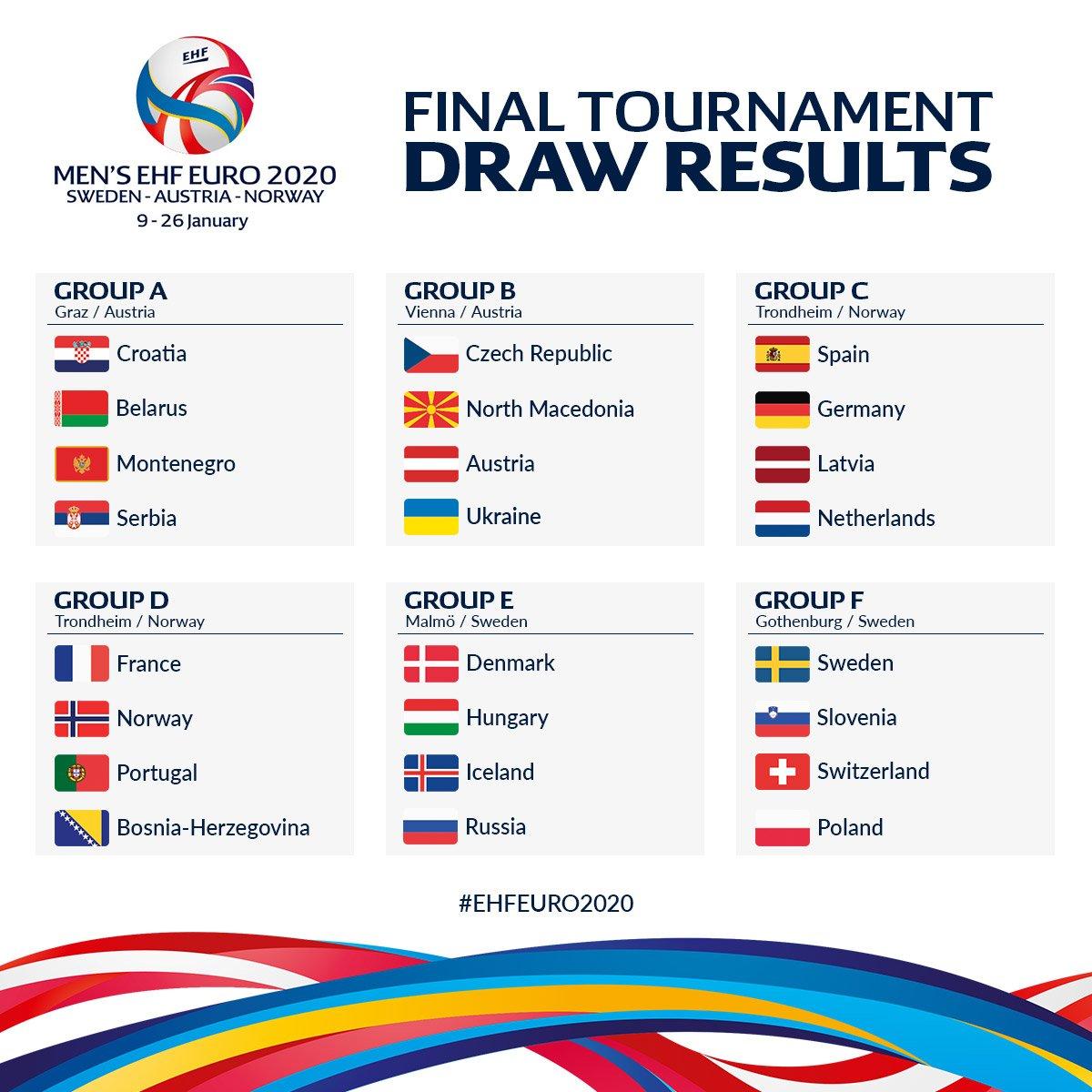 Ehf Euro On Twitter Men S Ehfeuro2020 Final Tournament