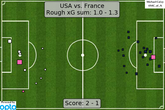 xG map for USA - France the US absorbed a ton of pressure and Naeher, Ertz, Sauerbrunn and Dahlkemper were all just about flawless against some of the best attackers in the world