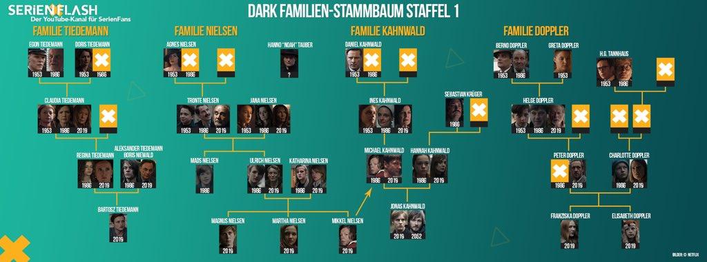 Fynn Kliemann On Twitter Ich Guck Grad Dark Staffel 2