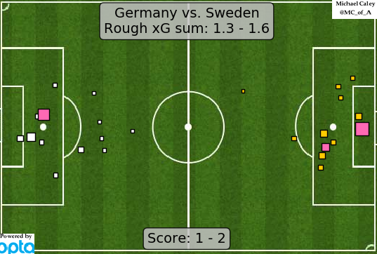 xG map for Germany - Sweden all tournament long Germany have failed to control matches but finished brilliantly and faced poor shooting. it was, as expected, not sustainable.