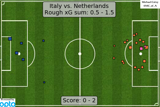 xG map for Italy - Netherlands the Dutch took control of the match in the second half and eventually those set play chances were the difference
