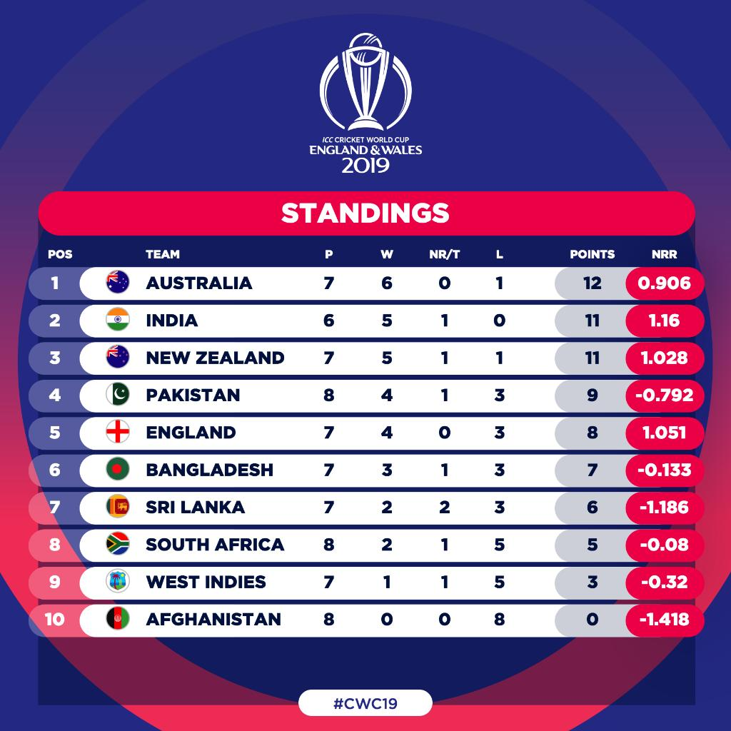 Cricket World Cup On Twitter Pakistan Go Fourth In The