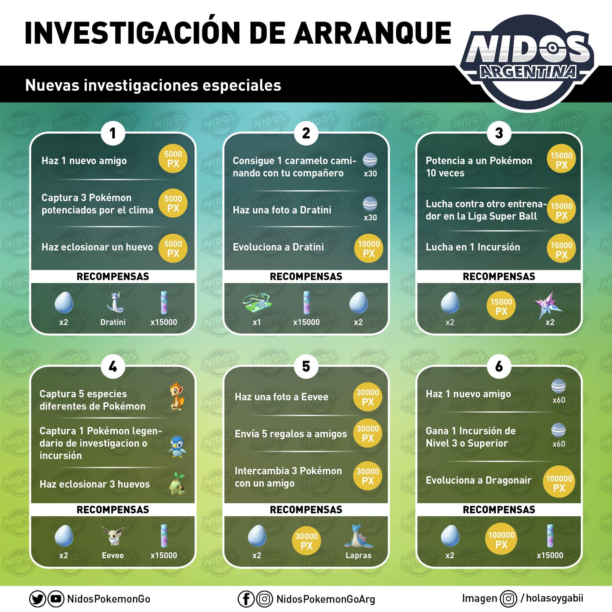 Imagen de las tareas en la investigación de arranque de Pokémon GO hecho por Nidos Pokémon GO Argentina