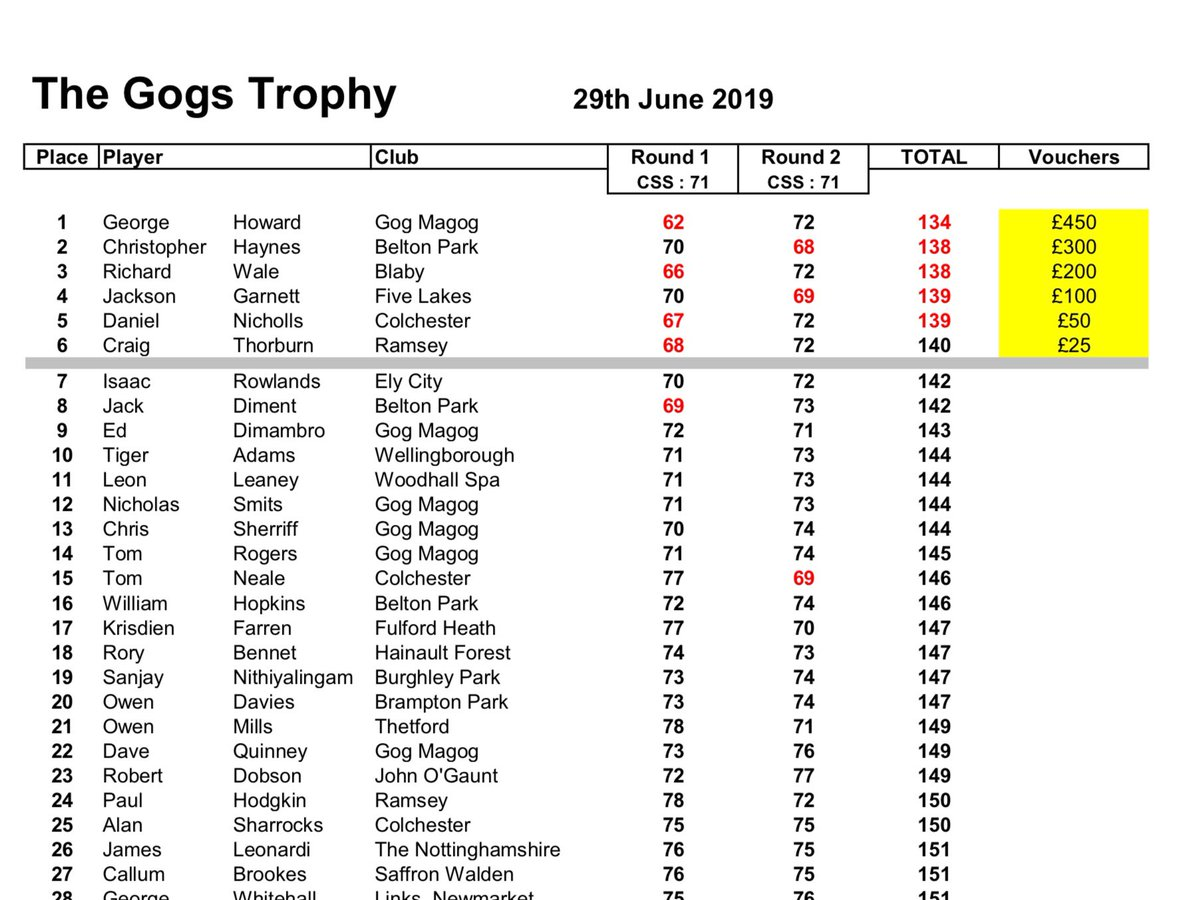 @GeorgeHoward9 wins Gogs Trophy 2019 @CraigThorburn9 6th and @IsaacRowlandss 7th #nicecuts pic.twitter.com/mOoxL3rxTm