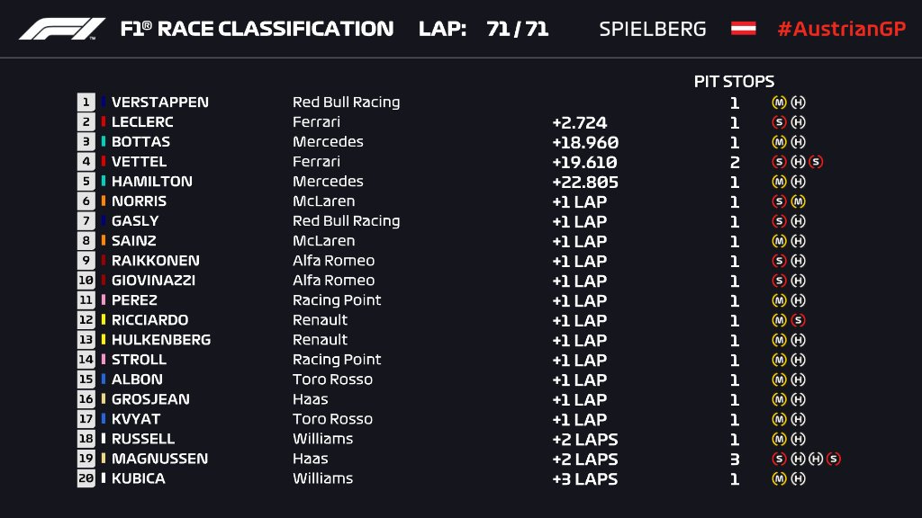 🏁 CLASSIFICATION - AUSTRIAN GRAND PRIX 🏁  Verstappen takes Honda's first win since 2006 - although stewards are looking at his lap 69 pass for the lead   #AustrianGP 🇦🇹#F1