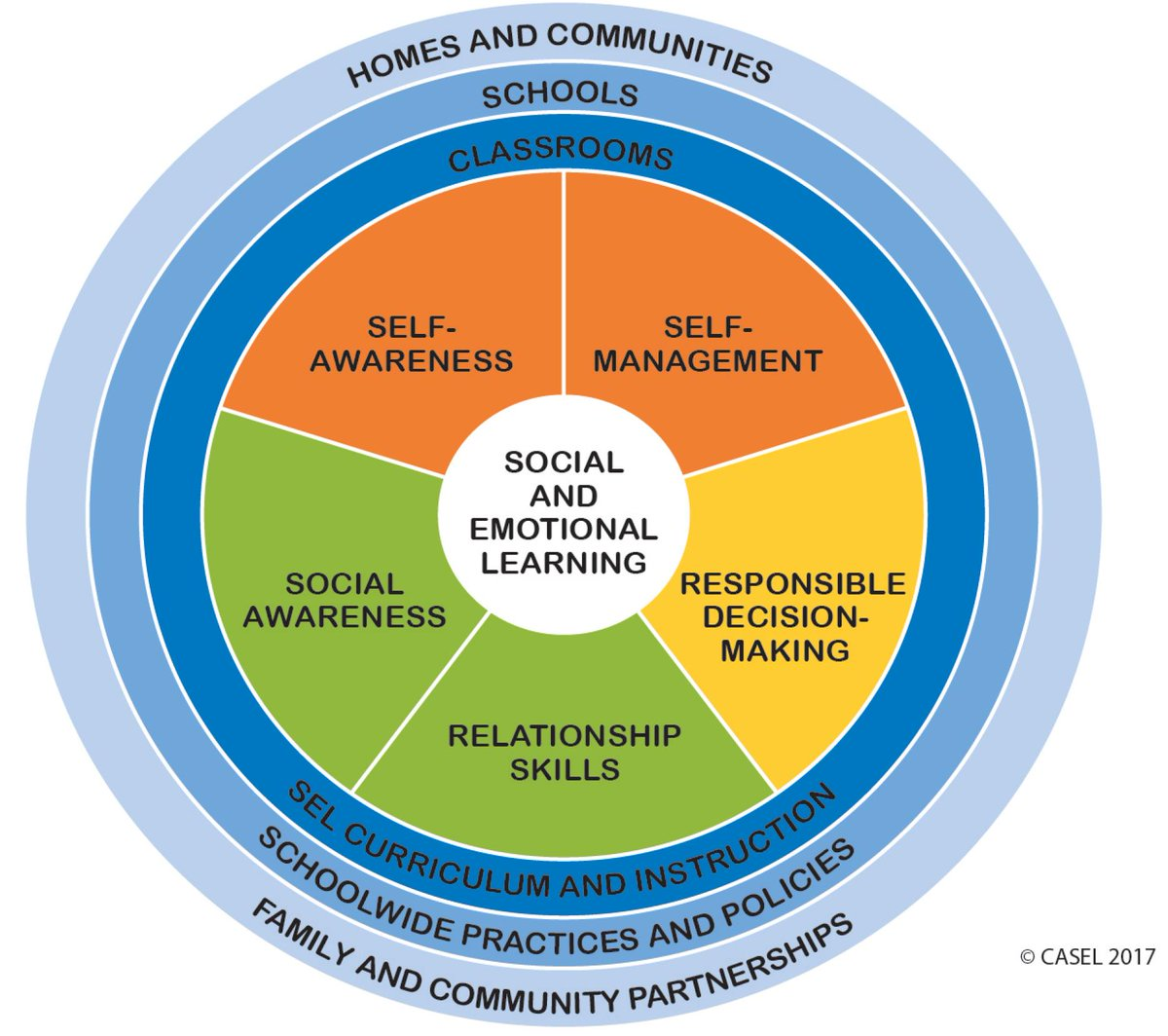 Stay tuned! All this week we'll be exploring the #5competencies of SEL.