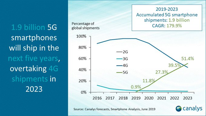 %name Canalys: 5G Phones To Surpass 4G By 2023