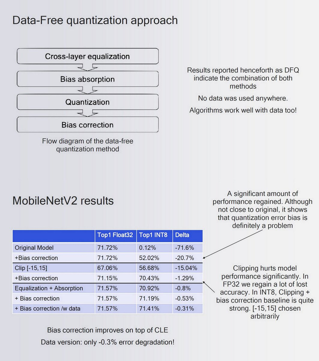 Int8 Quantization