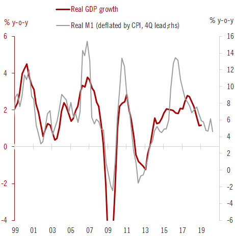 Mixed news from the euro area this morning, including weak manufacturing PMIs, strong credit flows (*excluding* Italy), lower unemployment (*including* Italy). Real M1 still pointing towards sluggish growth but no recession. Either way, ECB still likely to cut in September.