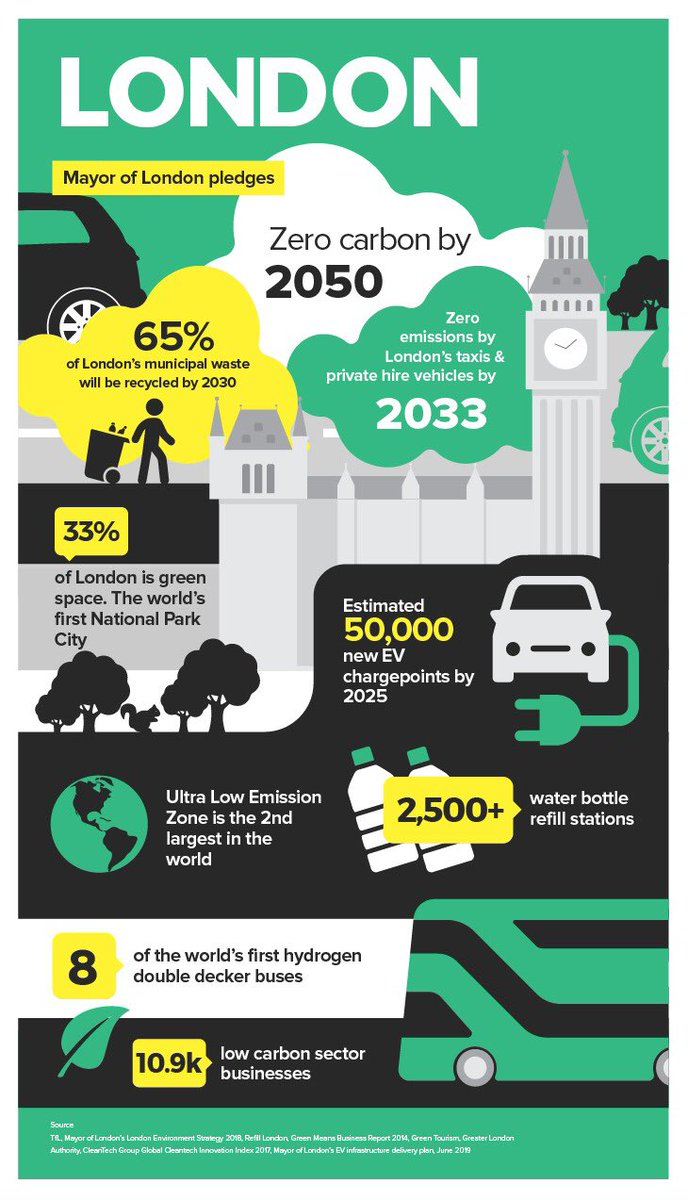 It's #LDNClimateAction Week. Here are some ways in which London is responding for our planet.