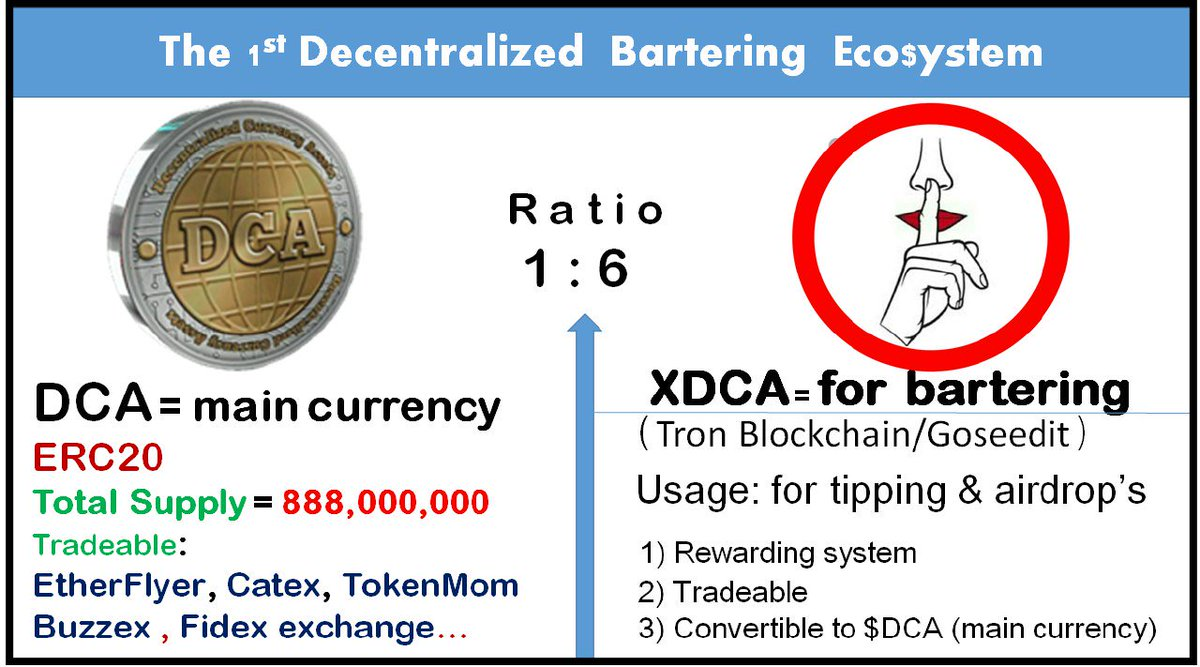 Decentralized Currency Assets DCA