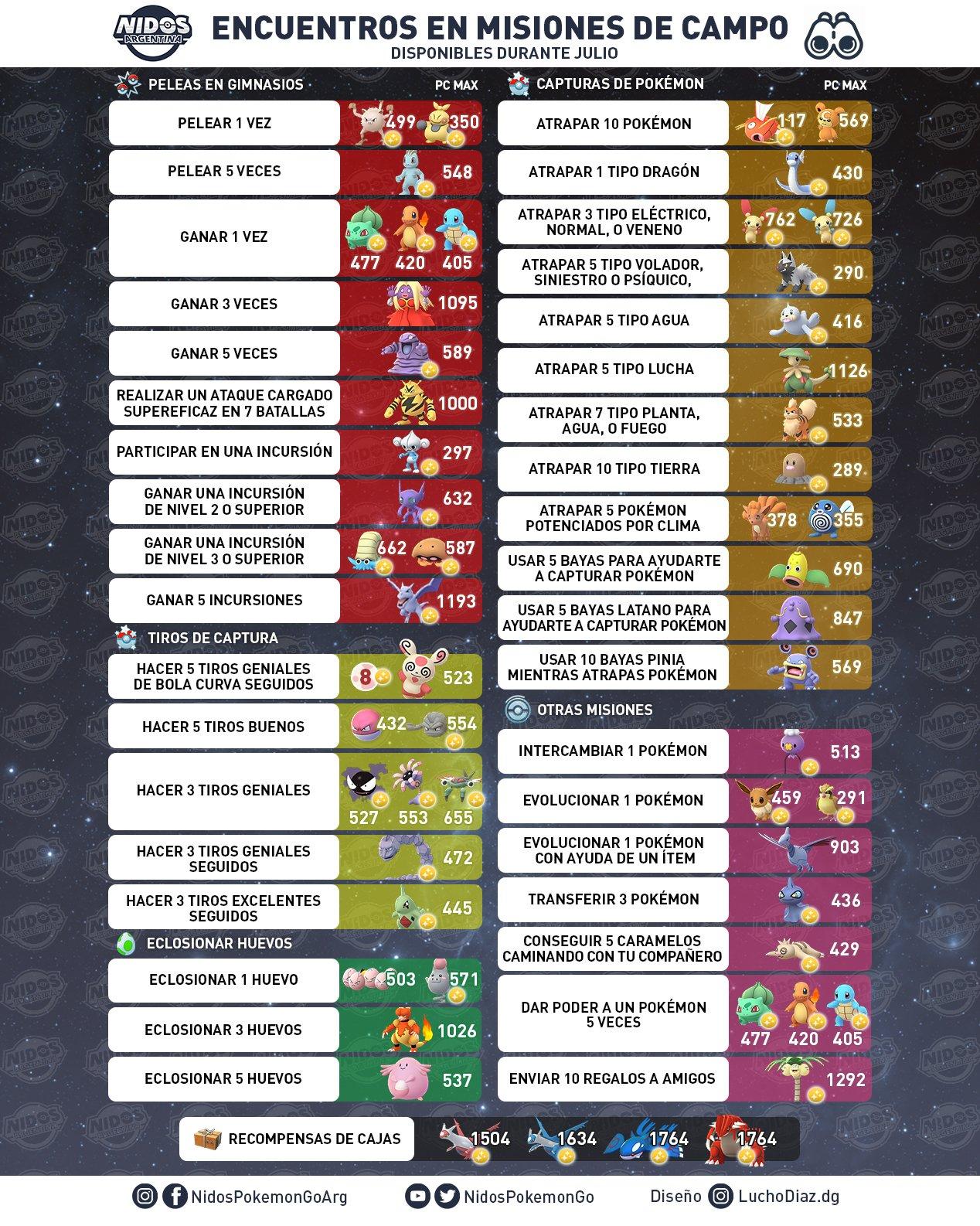 """Imagen con las nuevas tareas en la investigación de campo durante el mes de Julio 2019 por <a href=""""https://twitter.com/nidospokemongo"""">Nidos Pokémon GO Argentina.</a>"""