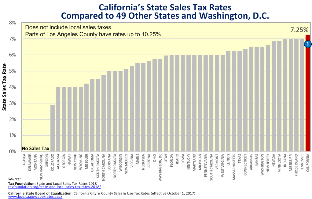 California Sales Tax Los Angeles >> Soquel By The Creek On Twitter Meanwhile Ca Has The Usa S