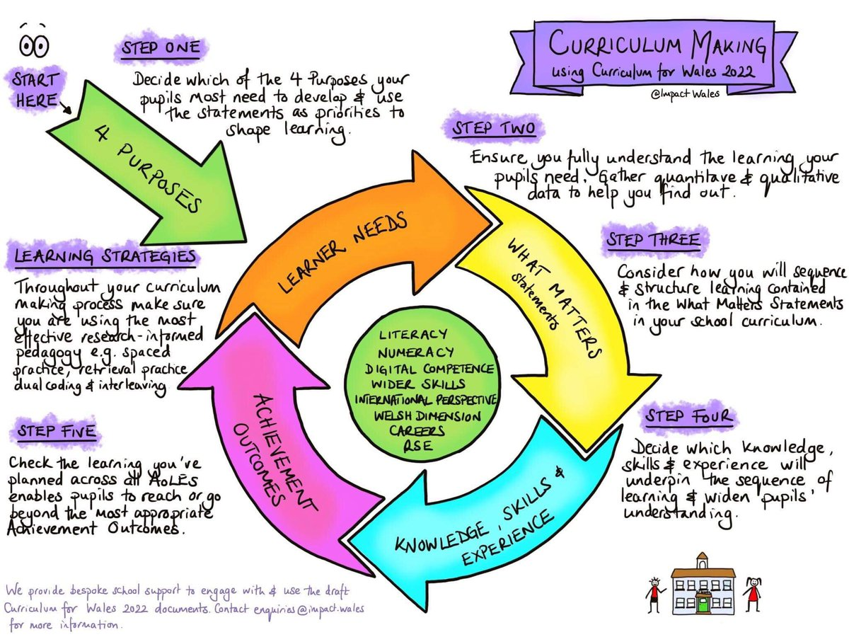 How to use #curriculumforwales documents to plan learning.