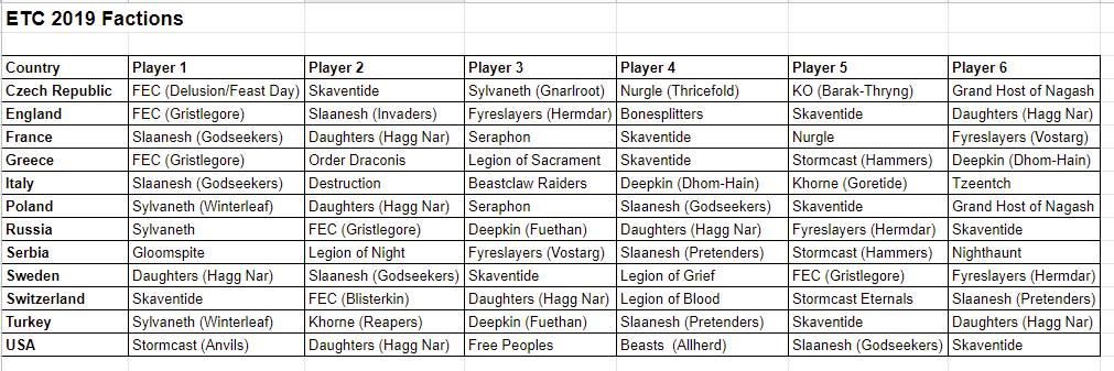 ETC 2019 Team Lists - the World Cup of Warhammer