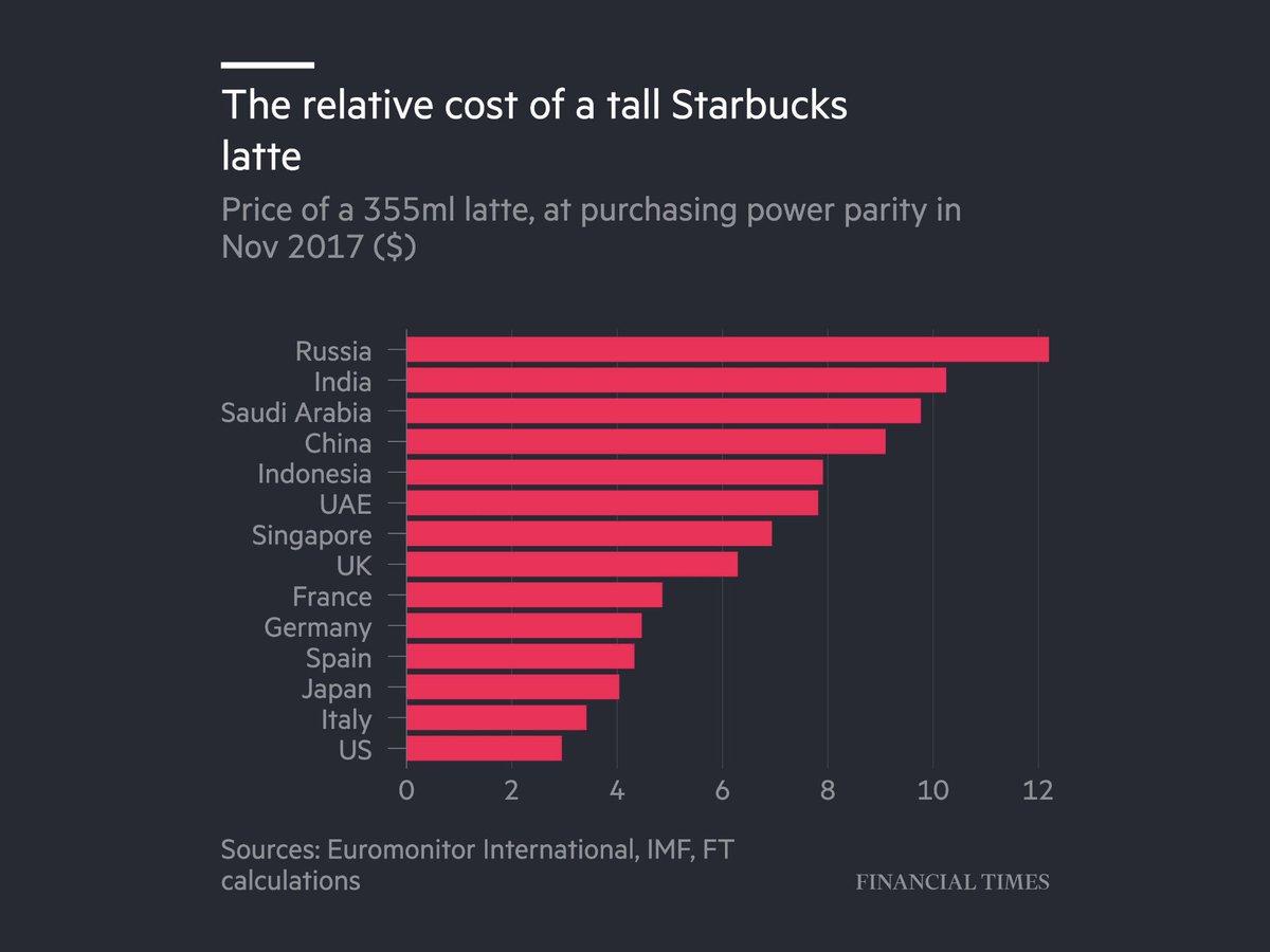 سعر كوب قهوة (لاتيه) من ستاربكس حول 🌍 : روسيا ، الهند ، السعودية الأغلى  امريكا ، إيطاليا ، اليابان الأرخص