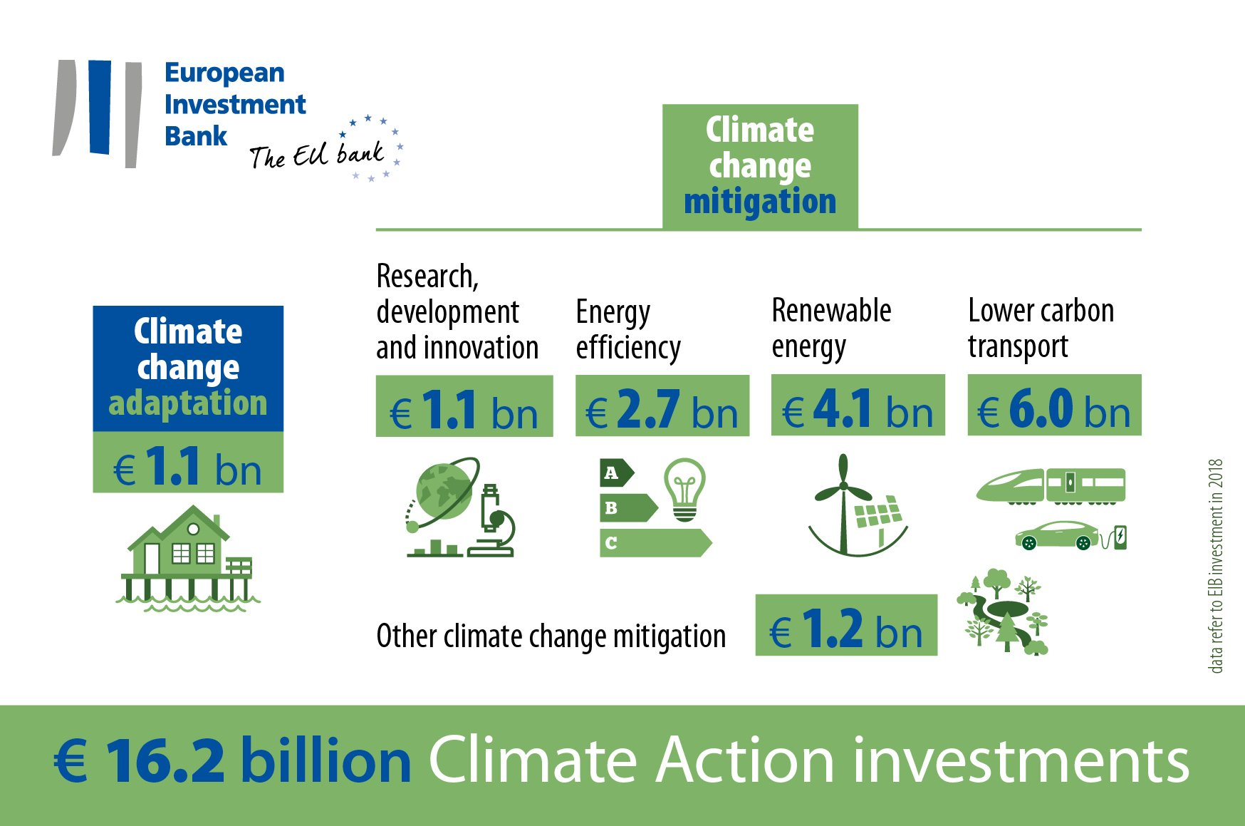 The European Development Bank's 2018 investments into climate change mitigation infographic