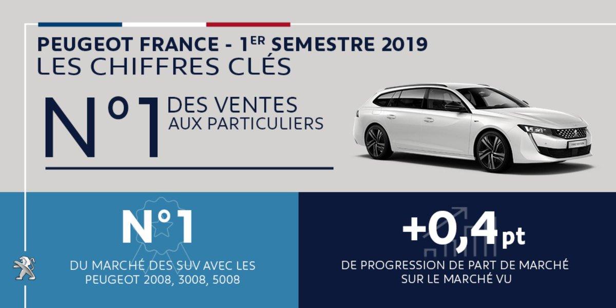 Premier semestre réussi pour la Marque #Peugeot en #France ! @Peugeot @GroupePSA @CCFA_Auto