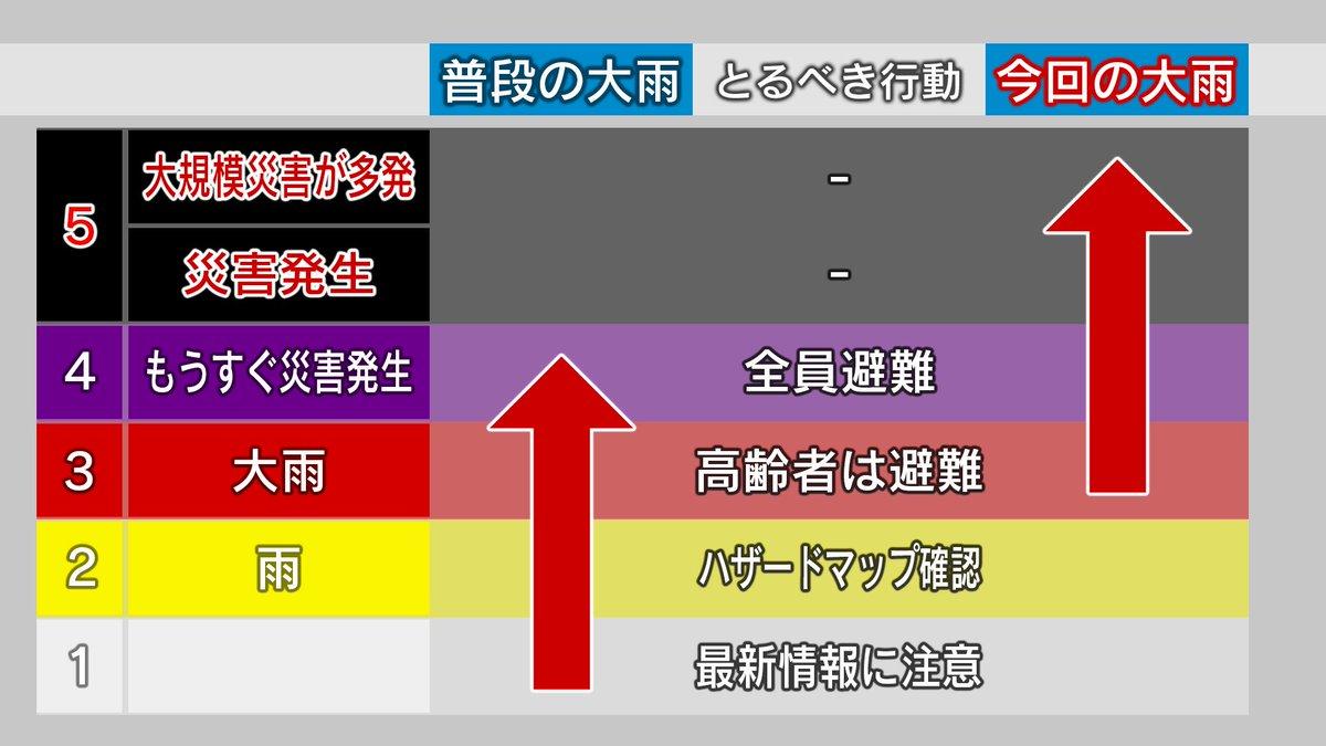 【九州大雨 命の危険迫る!】 鹿児島県や熊本県ではこれまでの大雨ですでに災害の危険が高まっています。そして、そこに記録的大雨が降る予想です!特別警報はすでに大規模災害が多発しているような異常事態になった時に発表される情報です。絶対に特別警報を待たずに避難を!#大雨警報 #特別警報