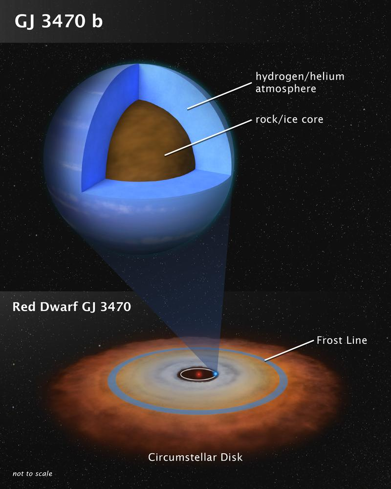 Astronomers enlisted the combined multi-wavelength capabilities of Hubble and @NASAspitzer to assemble for the first time a fingerprint of the chemical composition of GJ 3470 bs atmosphere, which turns out to be mostly hydrogen and helium: go.nasa.gov/2NCfhcC