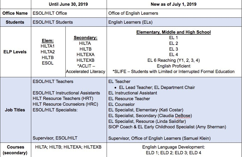 It's official.... The Office of ESOL/HILT is now called the Office of English Learners. There are some other changes to bring clarity to students, parents and school staff. <a target='_blank' href='http://twitter.com/APSVirginia'>@APSVirginia</a> <a target='_blank' href='https://t.co/u6IzytqZGV'>https://t.co/u6IzytqZGV</a>