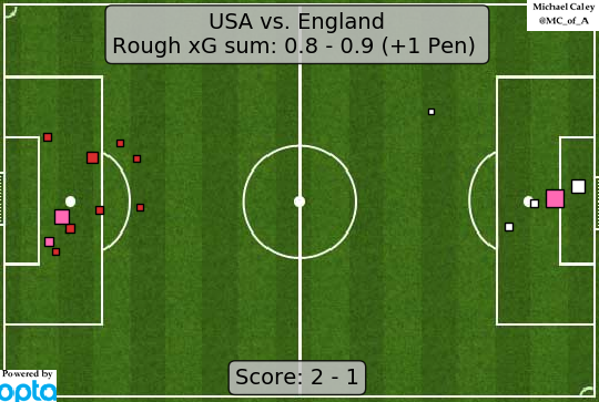 xG map for USA - England another oddly conservative gameplan from the US, another (at best) even game, and another 2-1 knockout win with just the final to go.