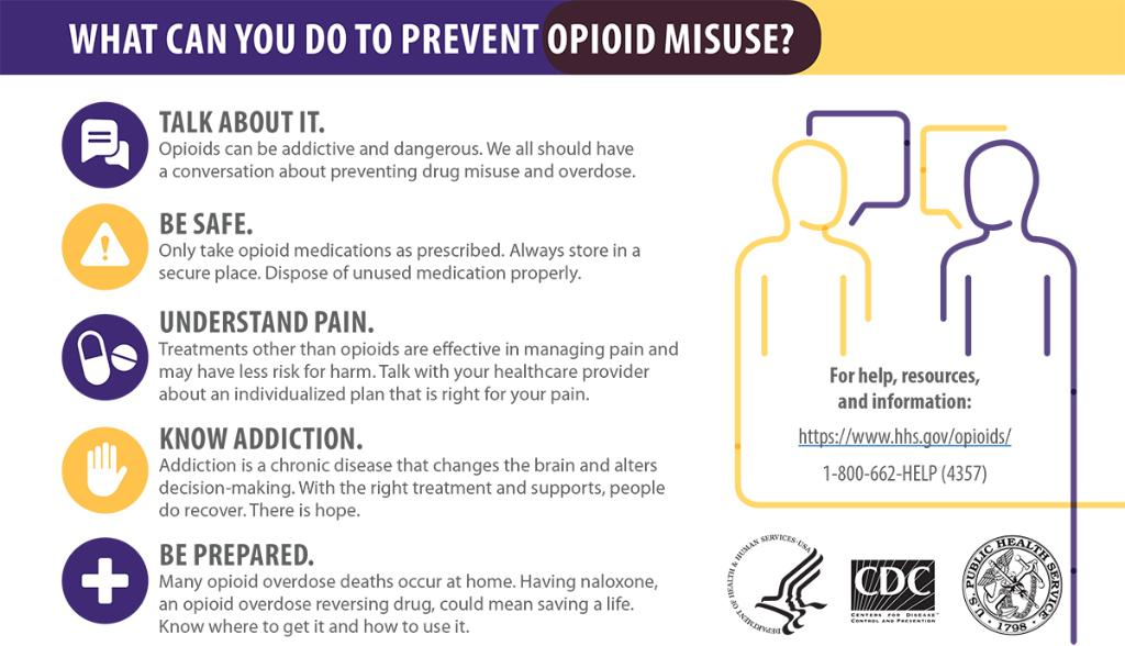 What can you do to prevent opioid misuse Talk about it Be safe Understand pain Know addiction Be prepared
