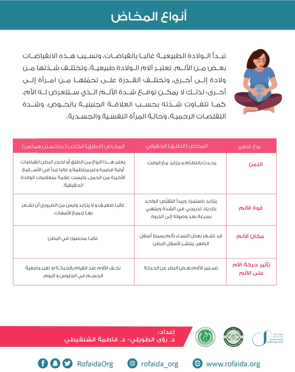 جمعية رفيدة لصحة المرأة On Twitter ما هي أعراض الولادة الطبيعية جمعية رفيدة صحة المرأة حملة الولادة الآمنة الولادة الطبيعية