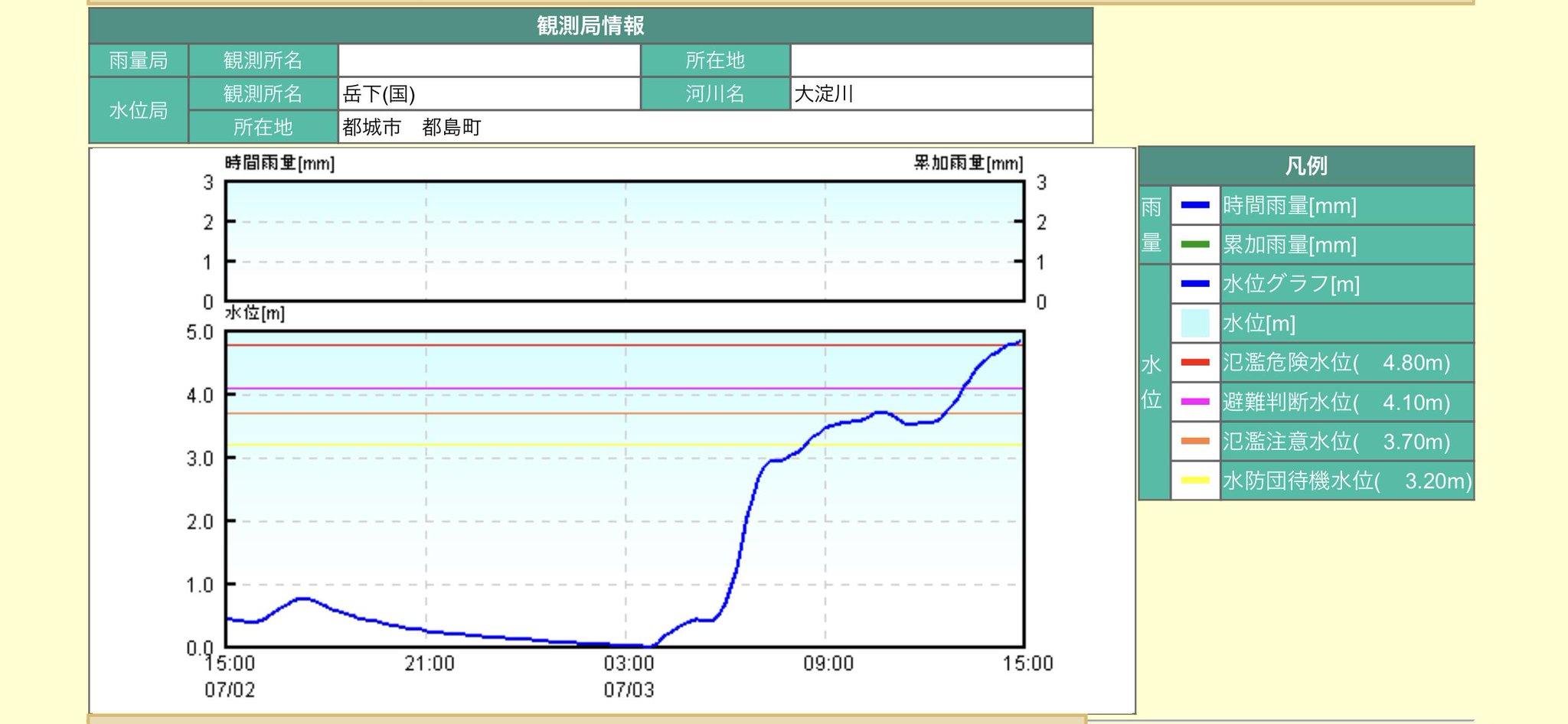 画像,都城市の大淀川の水位がやべぇなぁ。氾濫危険水位 https://t.co/c5pdOQErxz https://t.co/xA0rwvQhXz…