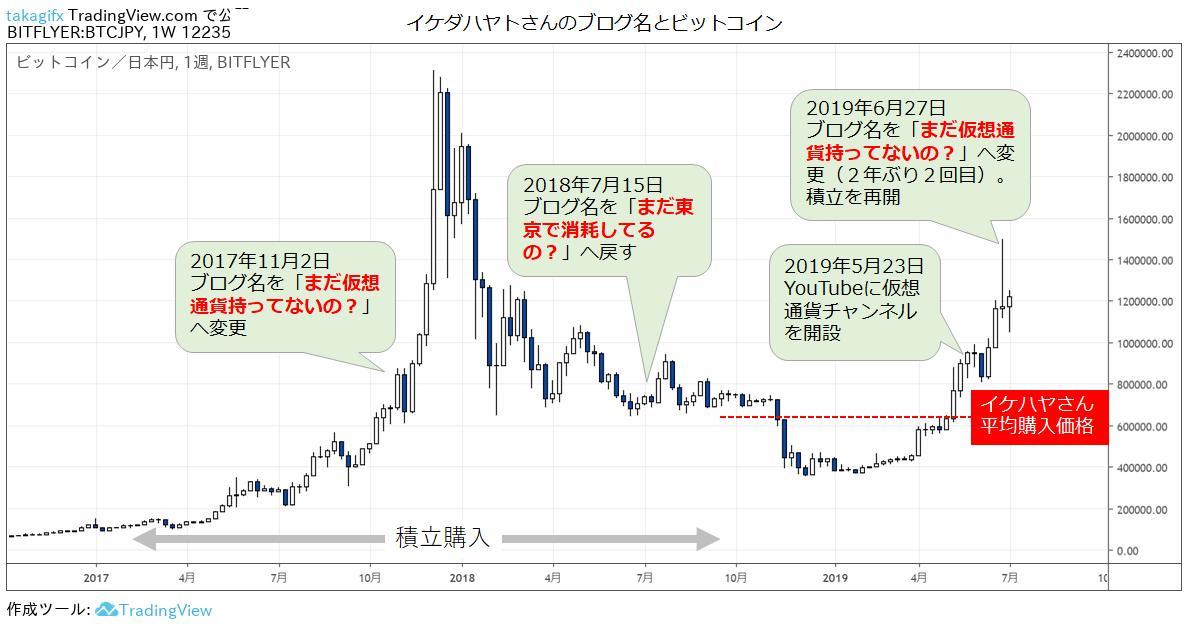イケダハヤトさん@IHayato が先週、ブログ名を「まだ仮想通貨持ってないの?」へ変更。2年ぶり2回目大衆心理の指標でもあり、2年前のブログ名変更前後の動き、チャートにプロットしておきますあと今回のトレンド、イケハヤラインがレジスタンスとなり、突破後に勢いが加速してますね
