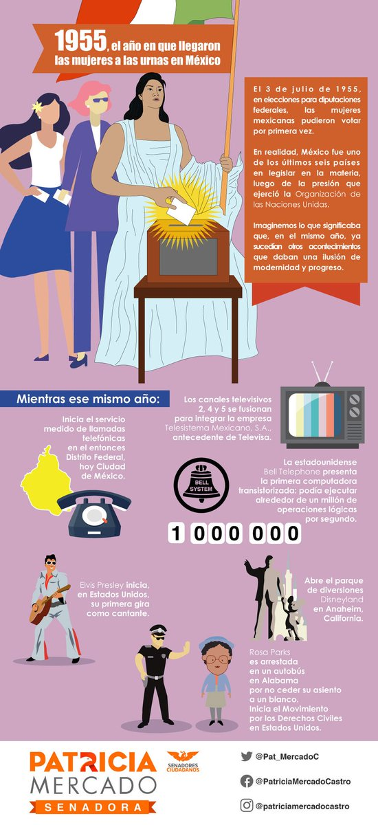 Hace apenas 64 años, las mujeres pudimos votar en México, cuando la modernidad avanzaba más rápidamente en otros temas.No hay progreso que valga si no hay reconocimiento pleno de todos los derechos de las mujeres.#ParidadEnTodo #IgualdadSalarial  #AbortoLegal #SistemaDeCuidados