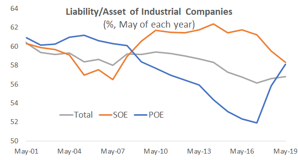 To deleverage the SOEs was one of the policy priorities since 2016. SOE's leverage was down 4 ppt from its peak, while the leverage private-owned enterprises (POEs) is bouncing back from its 2017 trough. The structural adjustments are happening fast.