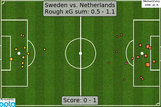 xG map for Sweden - Netherlands this was a game that happened, which I watched with my eyes