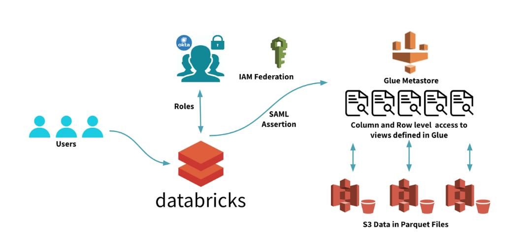 Databricks Library API (Overview, Documentation & Alternatives