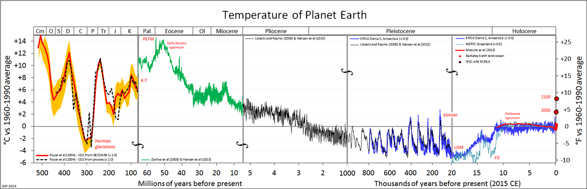_Temps_ Last_500_million_years_