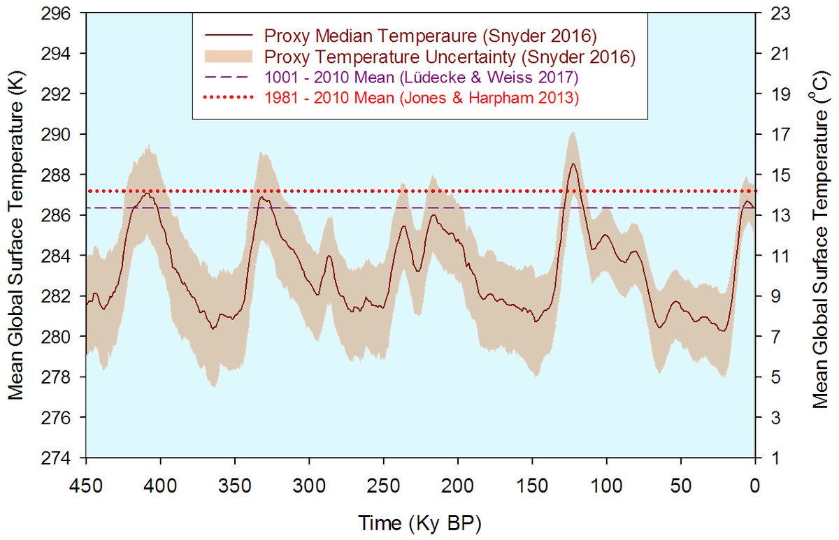 _Temps_last_450.000.years_