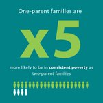 """Image for the Tweet beginning: """"One-parent families are 5 times"""