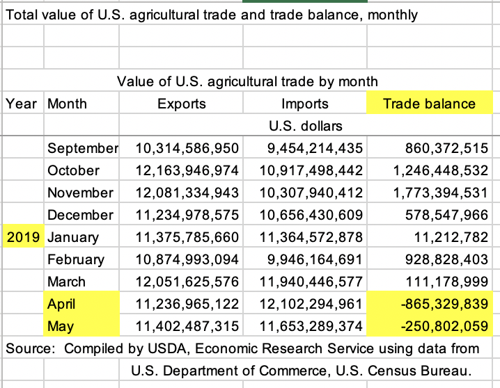 Total Value of U.S. Agricutlural Trade and Trade Balance, Monthly