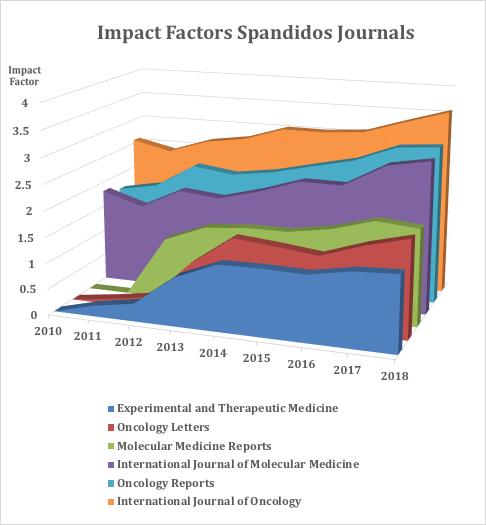 Spandidos Publications (@SpandidosP) | Twitter