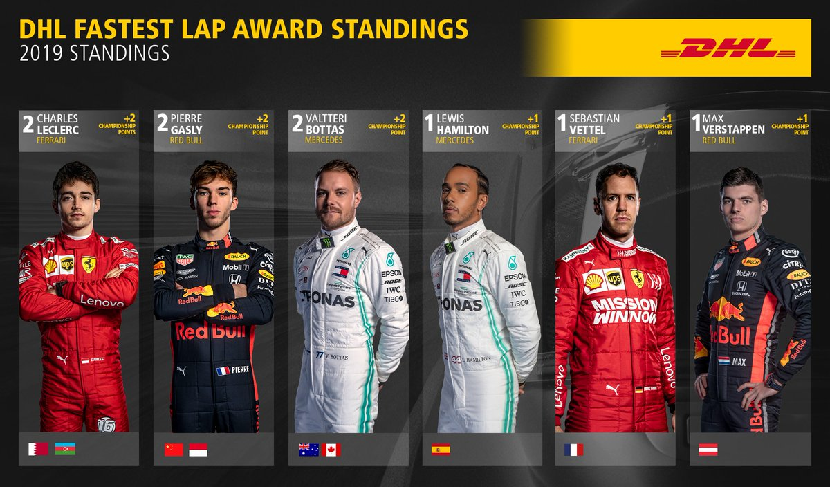In the nine previous races of the season, the #DHL Fastest Lap has gone to six different drivers. Who will score the extra point at Silverstone? #BritishGP #DHLF1 #F1 ➡️More about the DHL Fastest Lap Award: inmotion.dhl/DHL-FL-Award