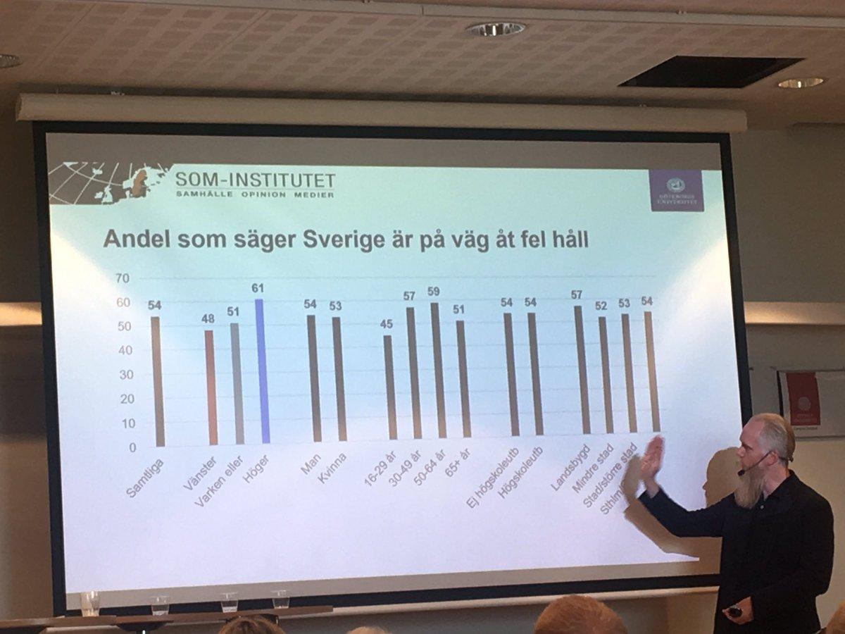De yngre är mer optimistiska inför framtiden, enligt @SOMinstitutet . Mindre andel som säger att Sverige är på väg åt fel håll. Intressant presentation om opinionsläget av @goteborgsuni #Almedalen