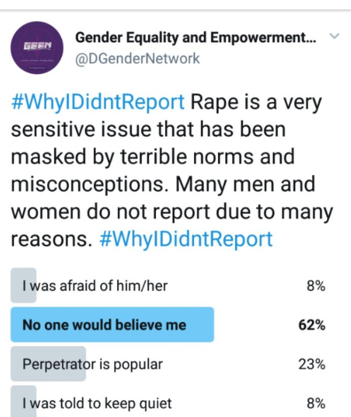 64c1349120 From yesterday's Poll, it's obvious stigma and perpetrator's social status  are major barriers to reporting rape. How can we break theses barriers and  end ...