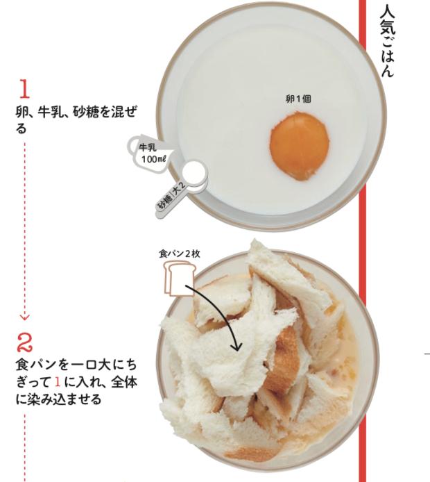 毎朝食べたい!電子レンジで瞬殺フレンチトースト!