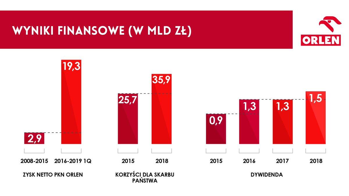 Na kongresie #MyślącPolska prezentujemy wyniki osiągane w ostatnich latach przez @PKN_ORLEN. To między innymi skuteczna walka rządu @MorawieckiM z szarą strefą umożliwiła tak dynamiczny wzrost zysków Koncernu, przekładający się na rosnące wpływy budżetowe